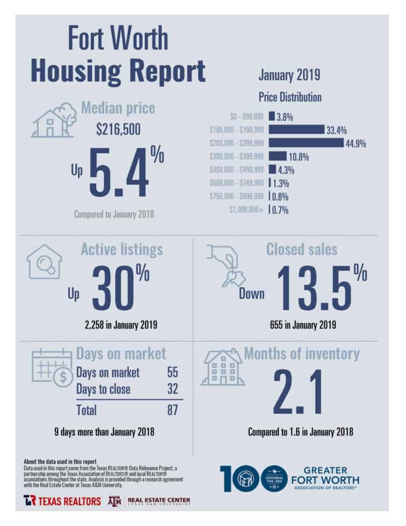 January 2019 Housing Report