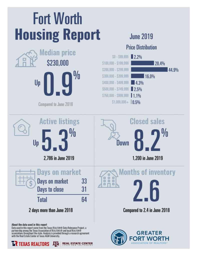 June 2019 Fort Worth Housing Report