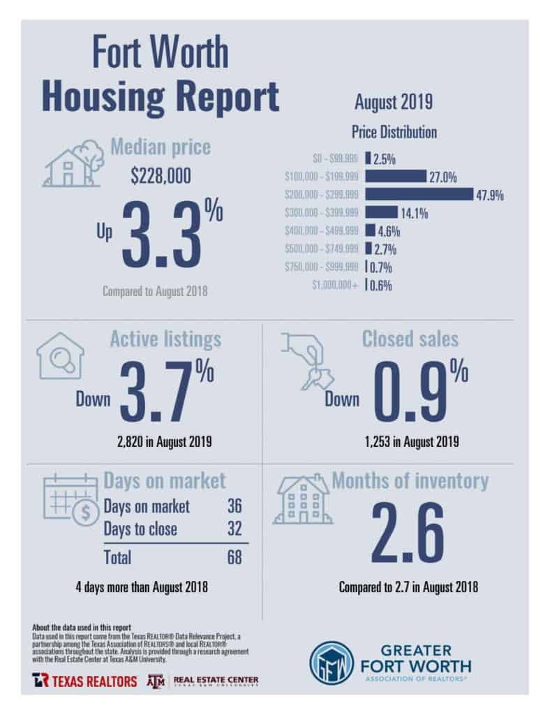 Fort Worth Housing Statistics