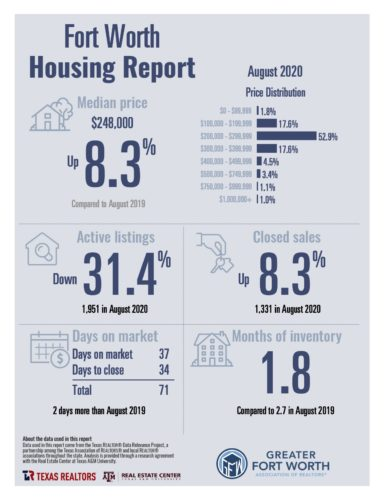 Fort-Worth-Housing-Report