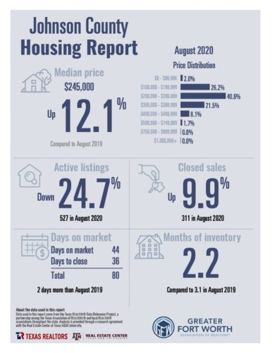 Johnson County Housing Report