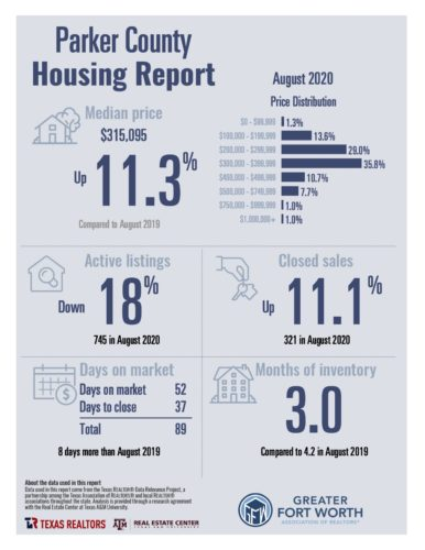 Parker County Housing Report