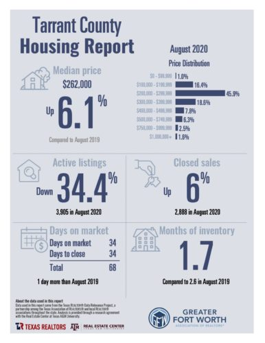 Tarrant County Housing Report