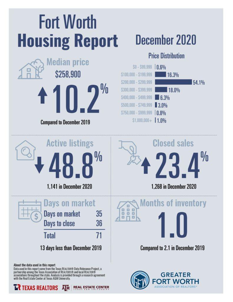 Fort Worth Housing Report December 2020