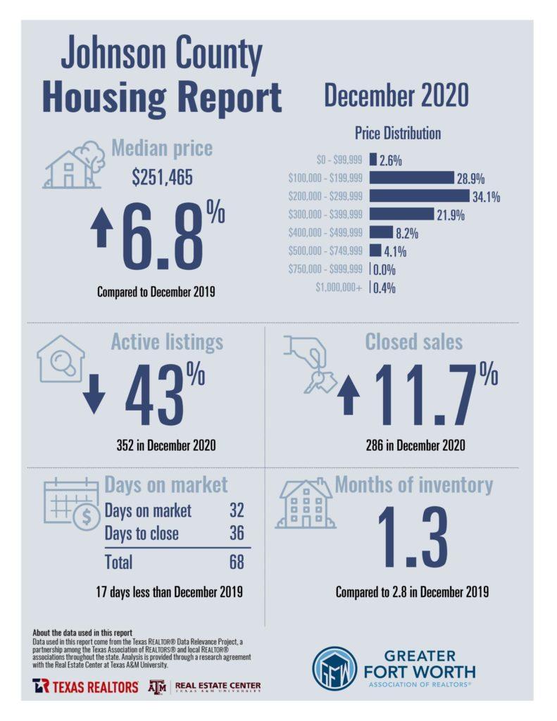 Johnson County Housing Report December 2020
