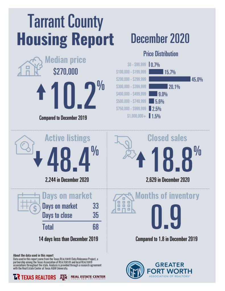 Tarrant County Housing Report December 2020